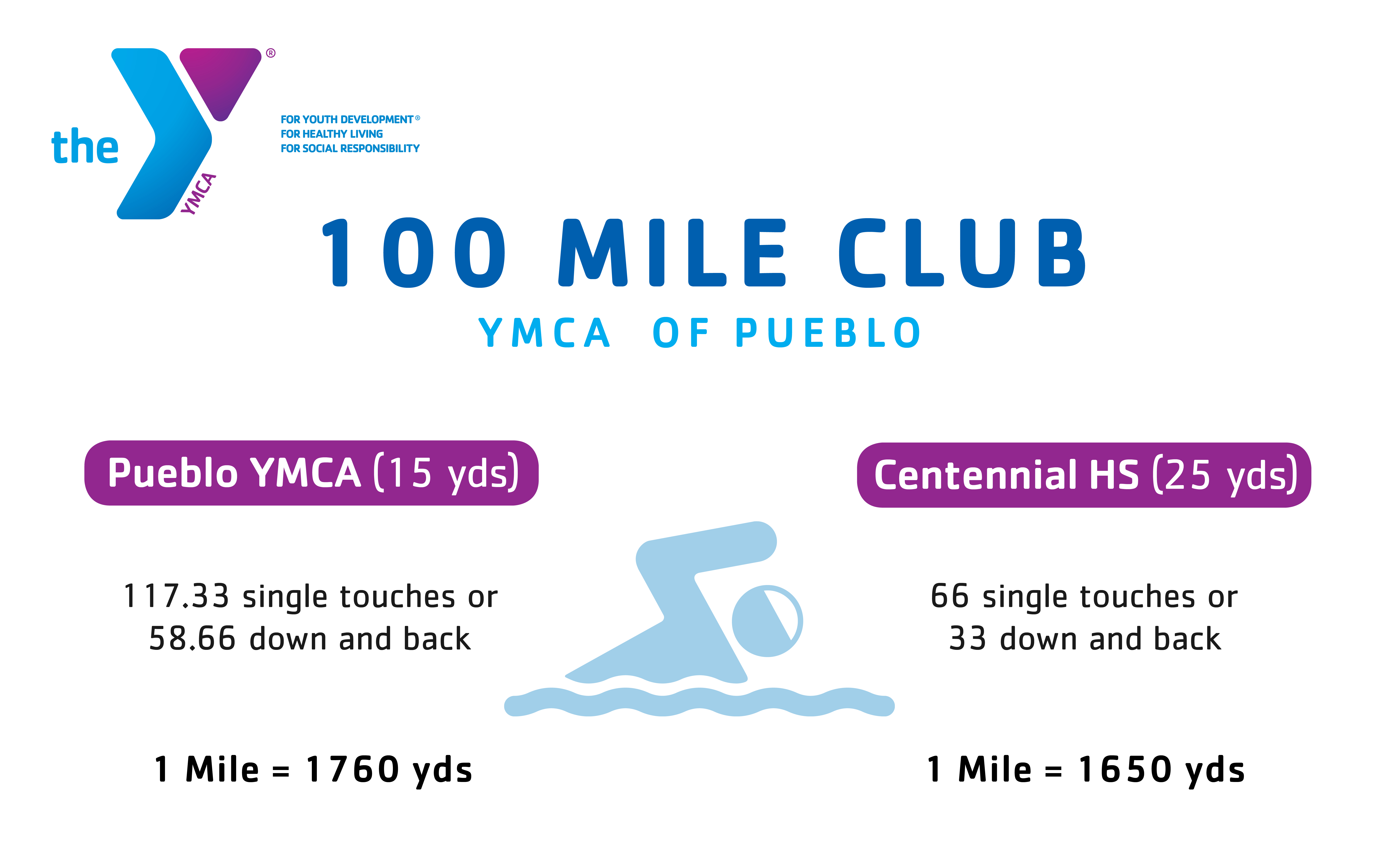 100 Mile Club Lap Signage